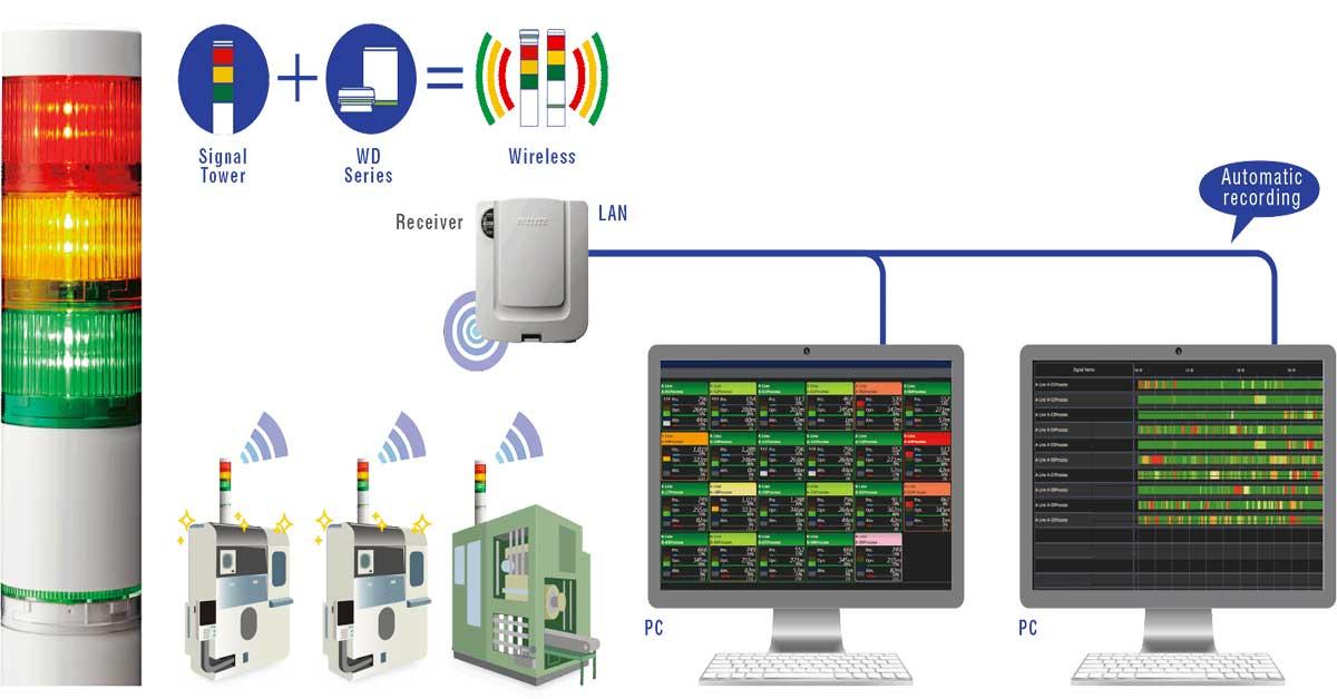 Aumentare la produttività con il controllo Wireless